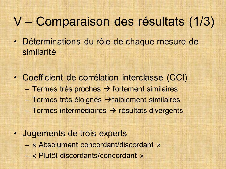 V – Comparaison des résultats (1/3) Déterminations du rôle de chaque mesure de similarité Coefficient de corrélation interclasse (CCI) –Termes très pr