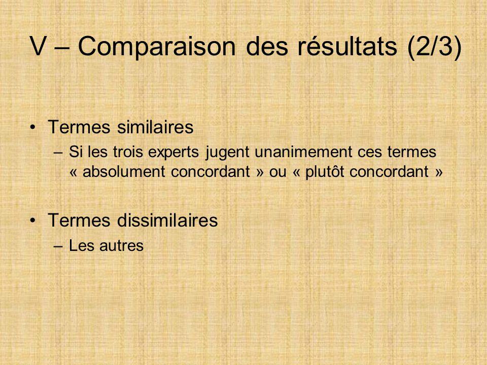 V – Comparaison des résultats (2/3) Termes similaires –Si les trois experts jugent unanimement ces termes « absolument concordant » ou « plutôt concor