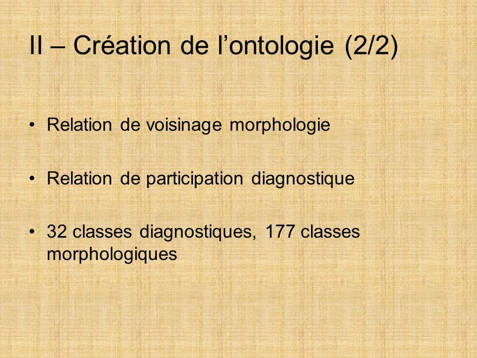 II – Création de l'ontologie (2/2) Relation de voisinage morphologie Relation de participation diagnostique 32 classes diagnostiques, 177 classes morp