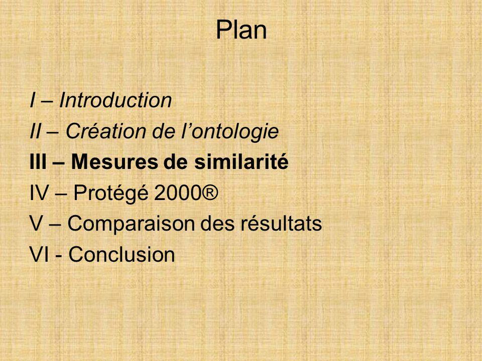 Plan I – Introduction II – Création de l'ontologie III – Mesures de similarité IV – Protégé 2000® V – Comparaison des résultats VI - Conclusion