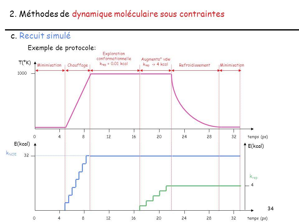 34 2. Méthodes de dynamique moléculaire sous contraintes c.