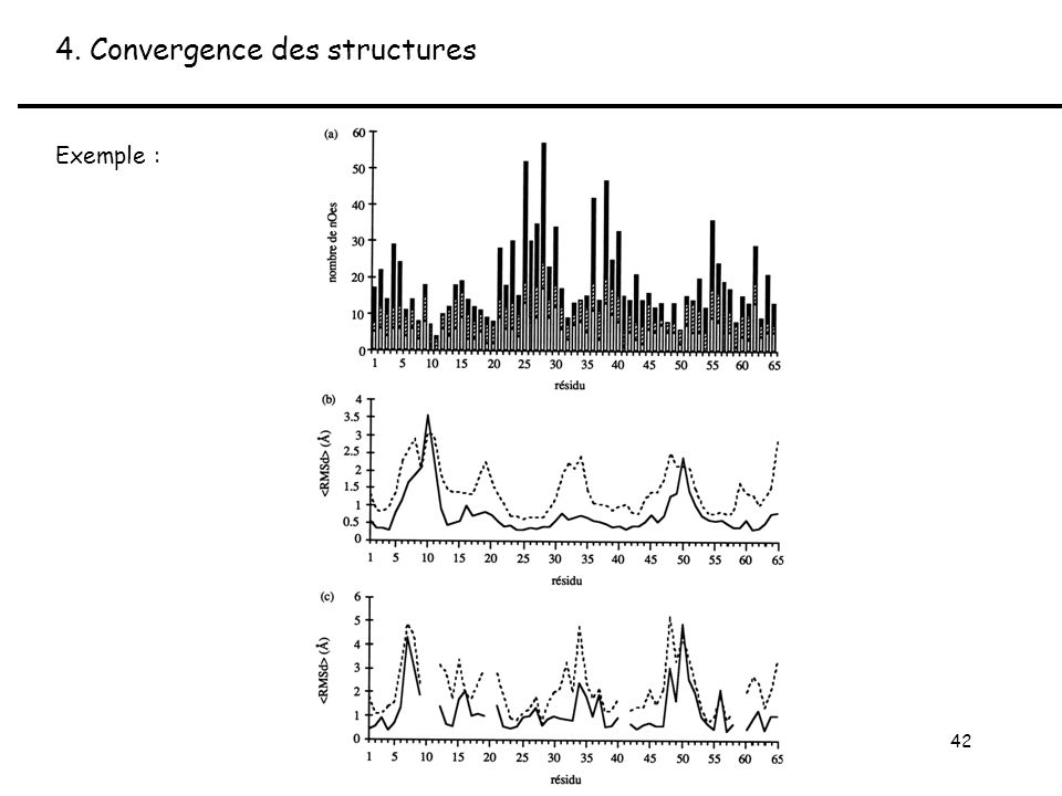 42 4. Convergence des structures Exemple :