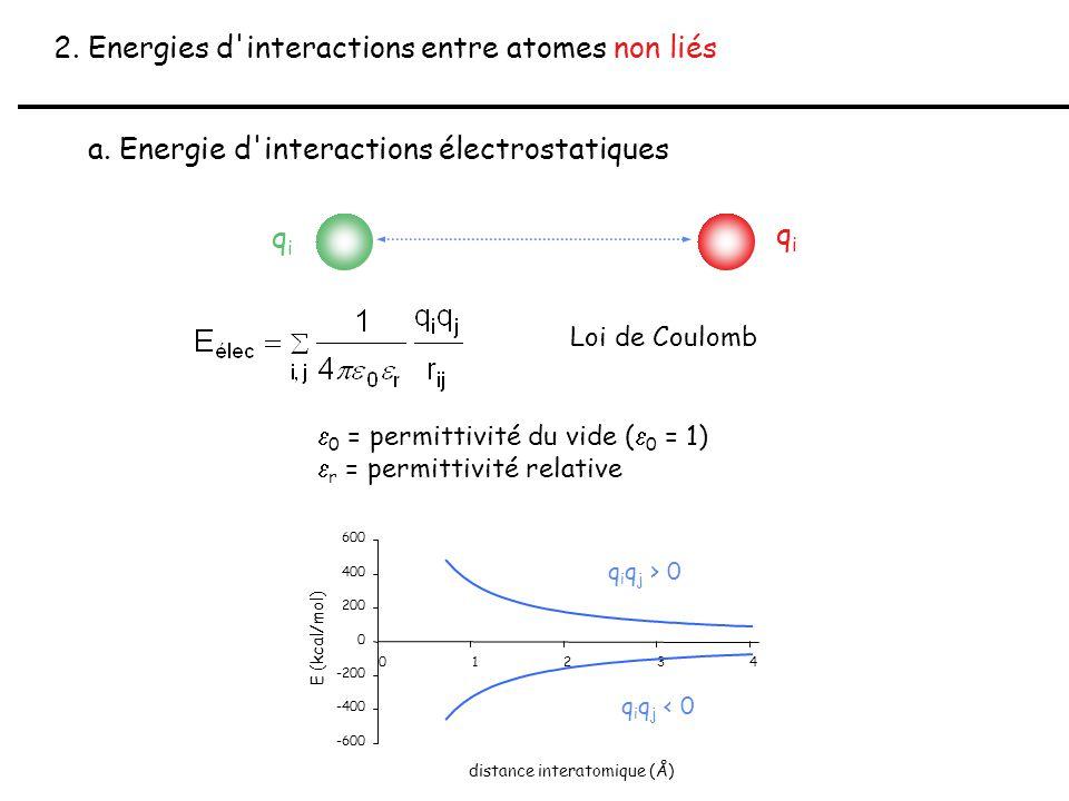 2. Energies d'interactions entre atomes non liés a. Energie d'interactions électrostatiques Loi de Coulomb  0 = permittivité du vide (  0 = 1)  r =