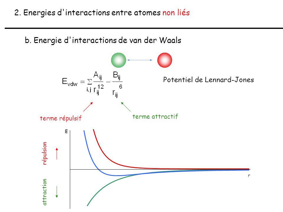 2. Energies d'interactions entre atomes non liés b. Energie d'interactions de van der Waals Potentiel de Lennard-Jones terme répulsif terme attractif