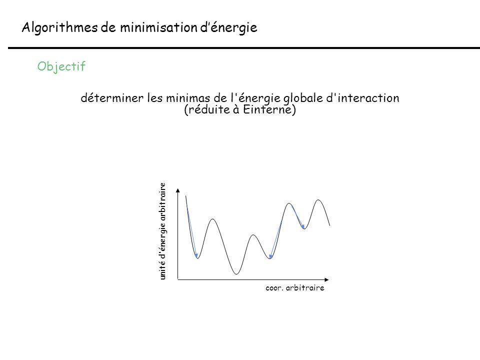 déterminer les minimas de l'énergie globale d'interaction (réduite à Einterne) Algorithmes de minimisation d'énergie coor. arbitraire unité d'énergie