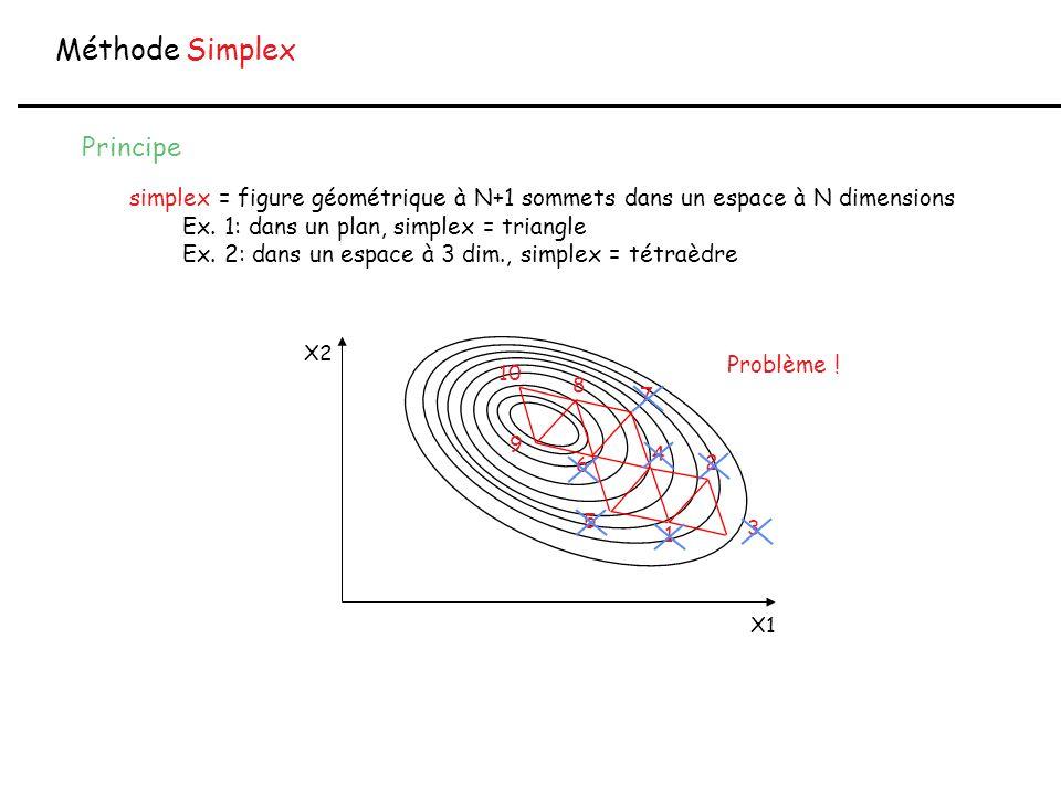 Méthode Simplex X2 X1 Principe simplex = figure géométrique à N+1 sommets dans un espace à N dimensions Ex. 1: dans un plan, simplex = triangle Ex. 2: