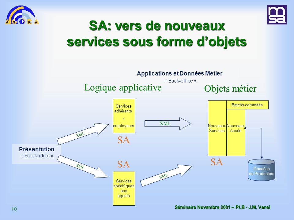 9 Séminaire Novembre 2001 – PLB - J.M.
