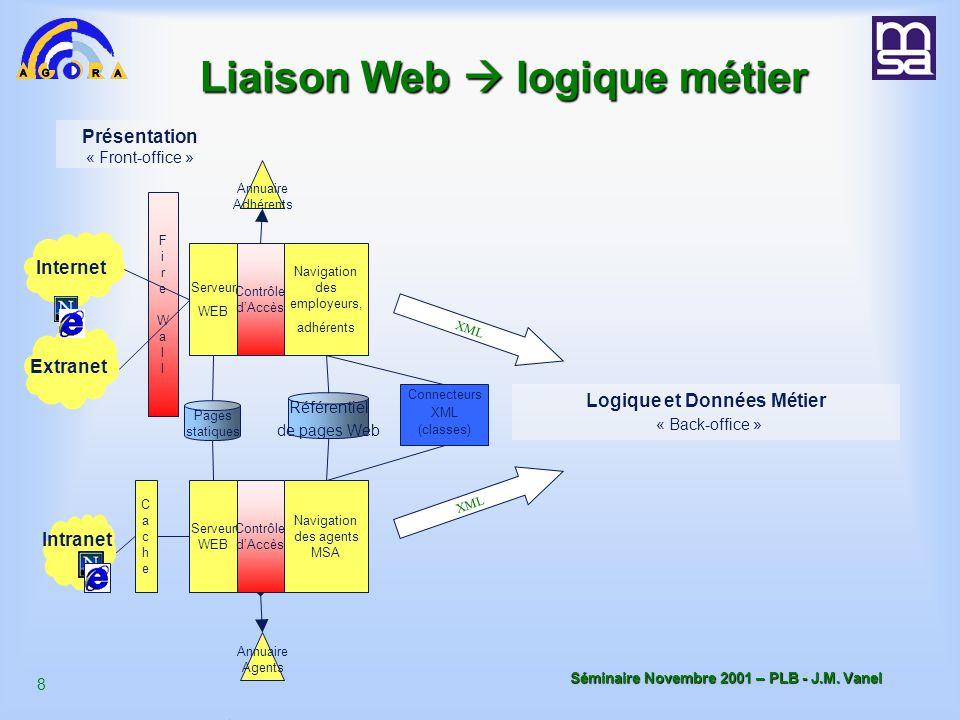7 Séminaire Novembre 2001 – PLB - J.M.