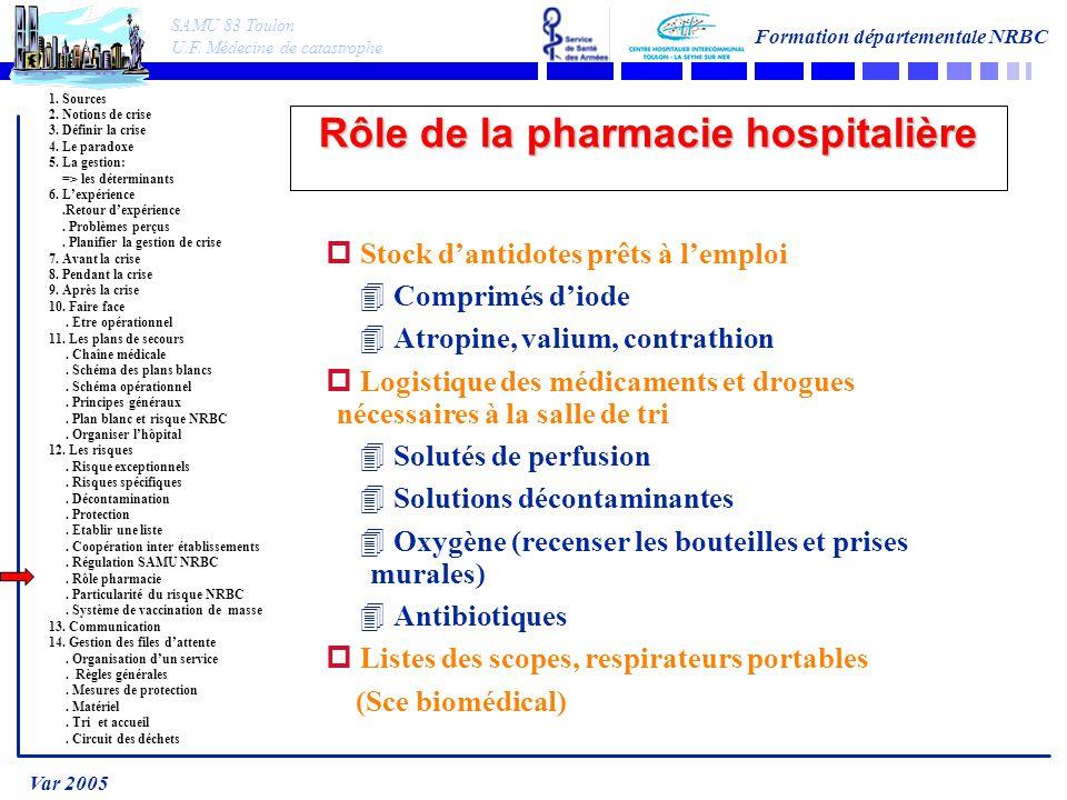 SAMU 83 Toulon U.F. Médecine de catastrophe Formation départementale NRBC Var 2005 1. Sources 2. Notions de crise 3. Définir la crise 4. Le paradoxe 5
