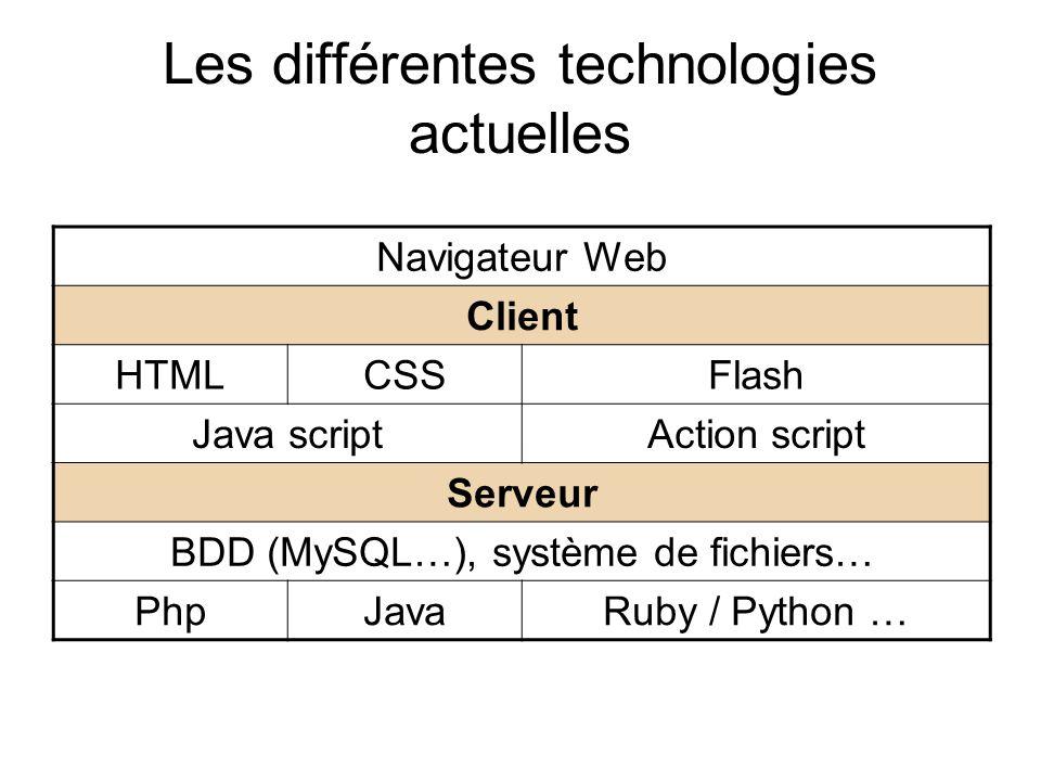Les différentes technologies actuelles Navigateur Web Client HTMLCSSFlash Java scriptAction script Serveur BDD (MySQL…), système de fichiers… PhpJavaRuby / Python …