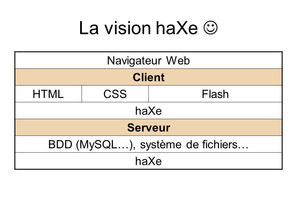 Historique de haXe Motion-Twin© développe des jeux Flash et des sites de jeux Flash  Action Script  MotionTypes MotionTypes  MTASC (Client Flash) MotionTypes  MotionScript  Neko (Serveur) Arrivée de AS3 (Flash Player 9)  haXe http://ncannasse.free.fr/?p=64