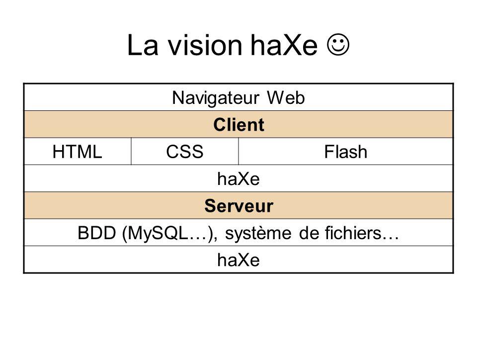 La vision haXe Navigateur Web Client HTMLCSSFlash haXe Serveur BDD (MySQL…), système de fichiers… haXe