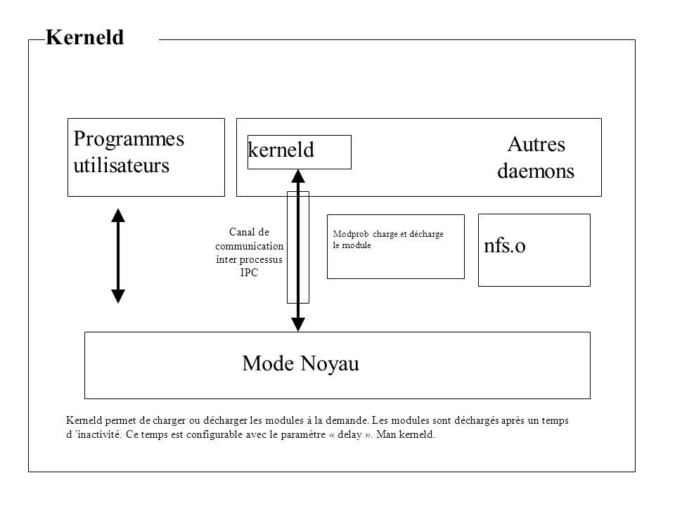 Mode Noyau nfs.o Programmes utilisateurs kerneld Autres daemons Canal de communication inter processus IPC Modprob charge et décharge le module Kerneld permet de charger ou décharger les modules à la demande.