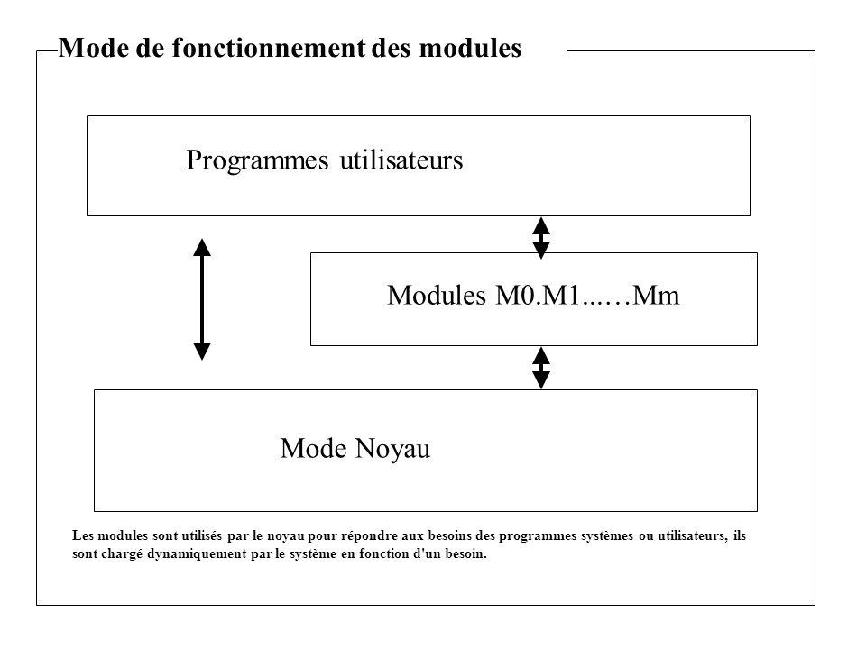 Programmes utilisateurs Mode Noyau Modules M0.M1...…Mm Mode de fonctionnement des modules Les modules sont utilisés par le noyau pour répondre aux besoins des programmes systèmes ou utilisateurs, ils sont chargé dynamiquement par le système en fonction d un besoin.