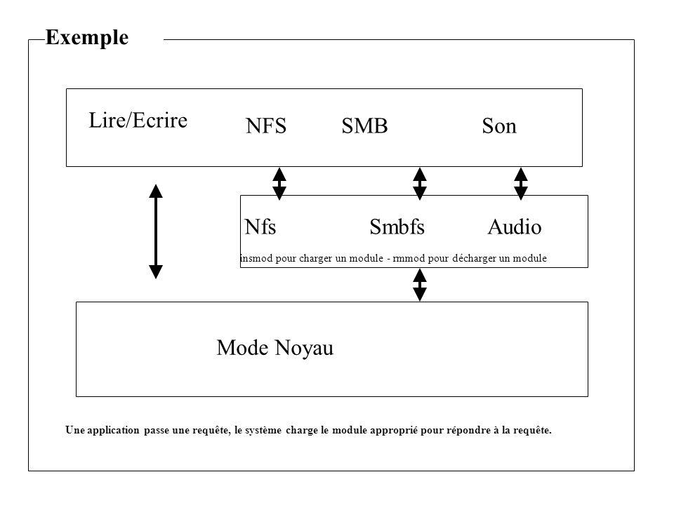 Mode Noyau NfsSmbfsAudio NFSSon Lire/Ecrire SMB insmod pour charger un module - rmmod pour décharger un module Exemple Une application passe une requête, le système charge le module approprié pour répondre à la requête.