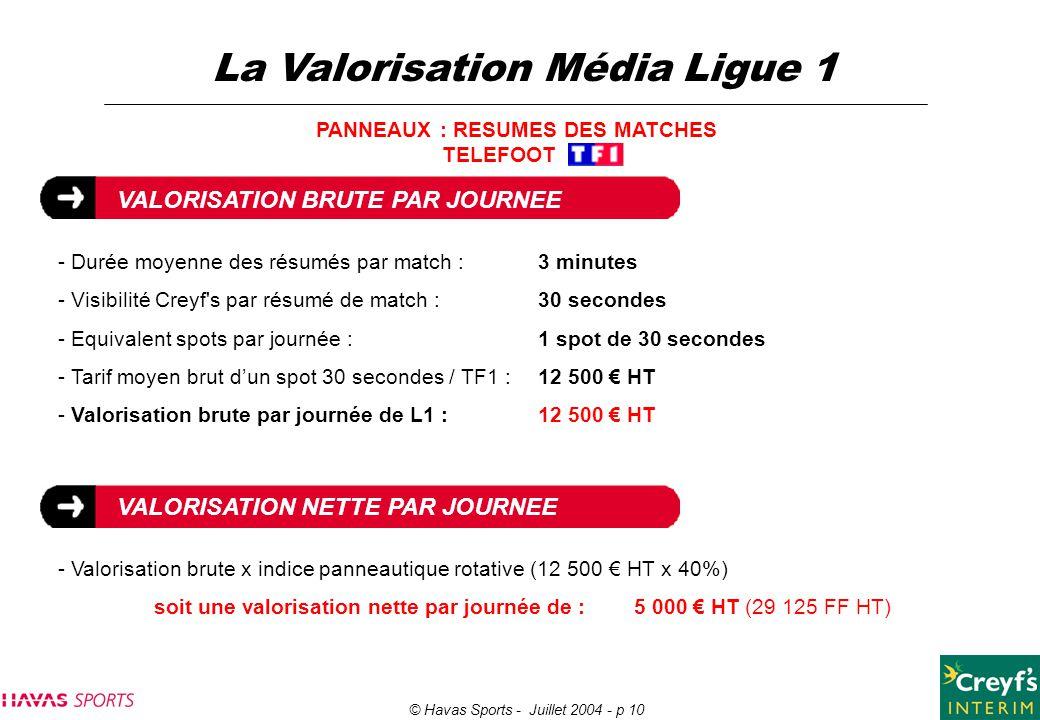 © Havas Sports - Juillet 2004 - p 10 La Valorisation Média Ligue 1 PANNEAUX : RESUMES DES MATCHES TELEFOOT VALORISATION BRUTE PAR JOURNEE - Durée moye