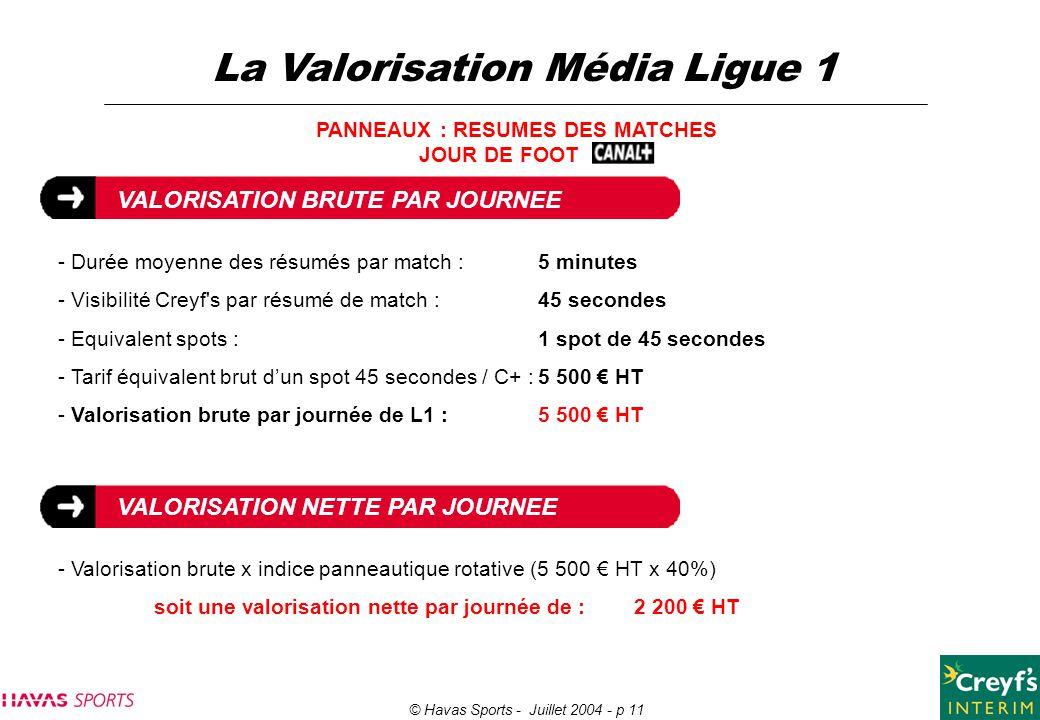© Havas Sports - Juillet 2004 - p 11 La Valorisation Média Ligue 1 PANNEAUX : RESUMES DES MATCHES JOUR DE FOOT VALORISATION BRUTE PAR JOURNEE - Durée