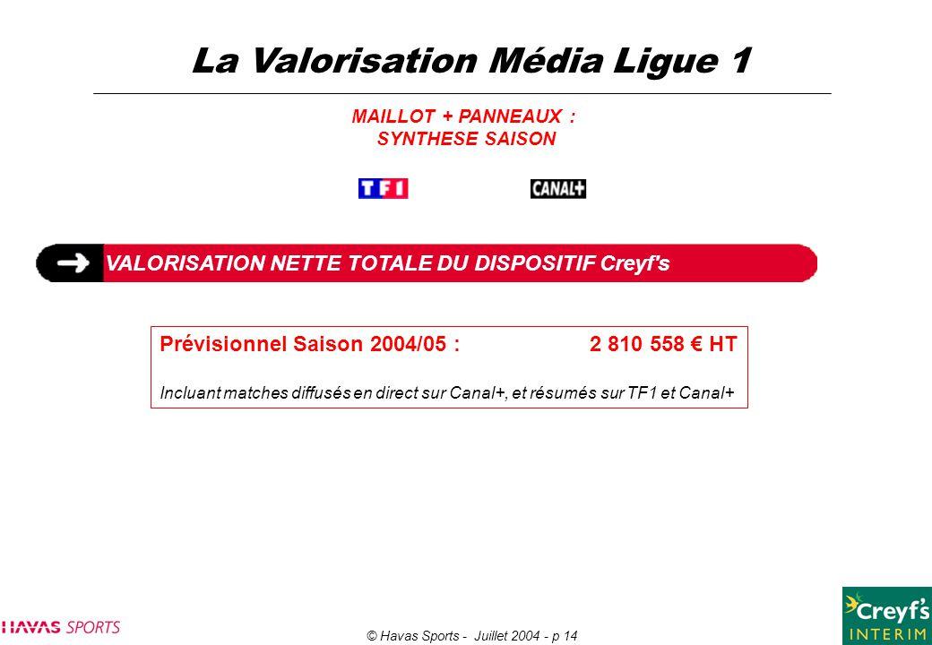© Havas Sports - Juillet 2004 - p 14 La Valorisation Média Ligue 1 MAILLOT + PANNEAUX : SYNTHESE SAISON VALORISATION NETTE TOTALE DU DISPOSITIF Creyf'
