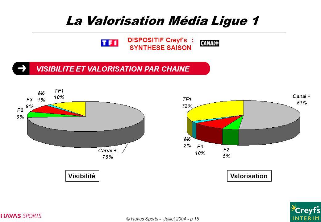 © Havas Sports - Juillet 2004 - p 15 La Valorisation Média Ligue 1 VISIBILITE ET VALORISATION PAR CHAINE DISPOSITIF Creyf's : SYNTHESE SAISON Valorisa