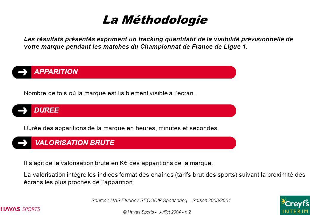 © Havas Sports - Juillet 2004 - p 2 Les résultats présentés expriment un tracking quantitatif de la visibilité prévisionnelle de votre marque pendant