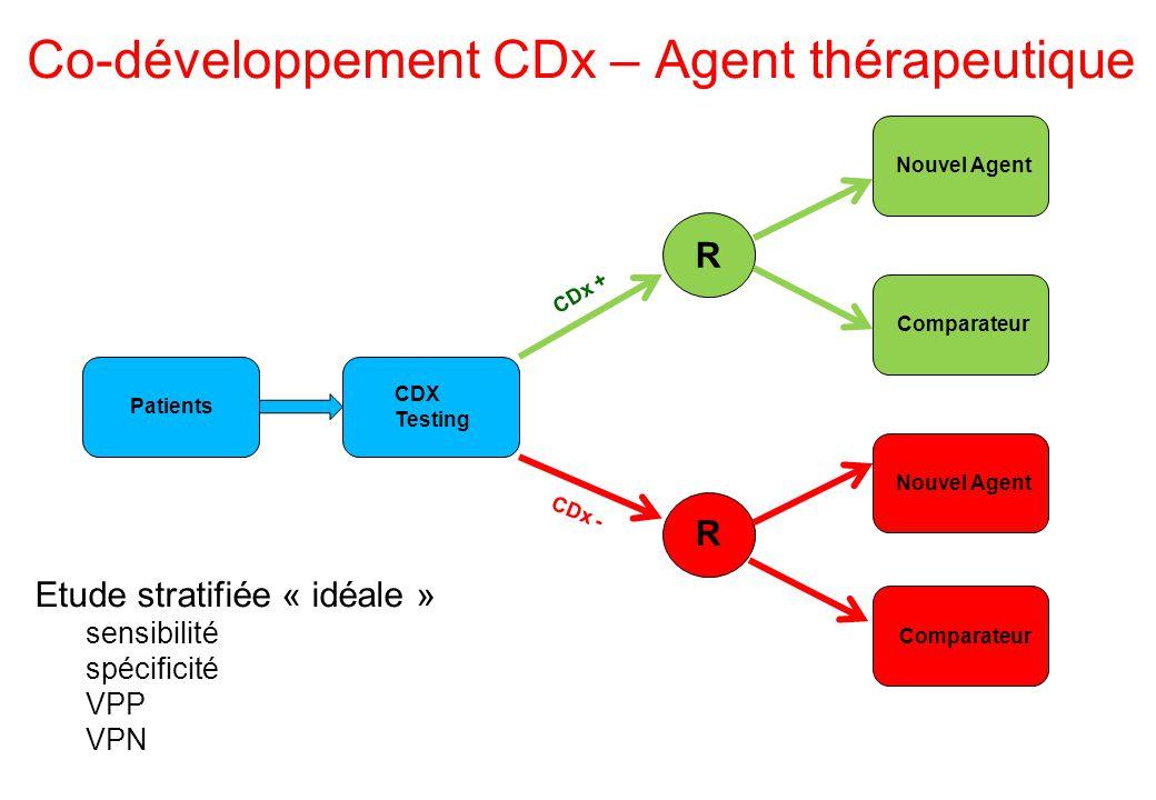 Co-développement CDx – Agent thérapeutique Patients CDX Testing R R CDx + Nouvel Agent Comparateur CDx - Nouvel Agent Comparateur Etude stratifiée « i
