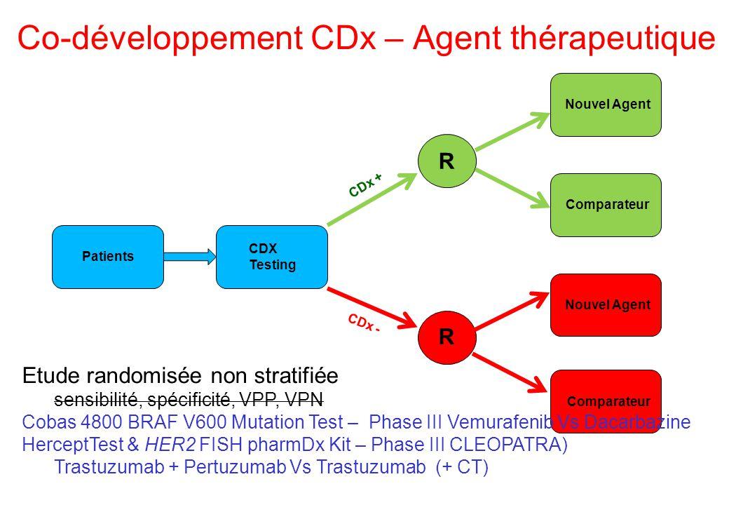 Co-développement CDx – Agent thérapeutique Patients CDX Testing R CDx + Nouvel Agent Comparateur R CDx - Nouvel Agent Comparateur Etude randomisée non