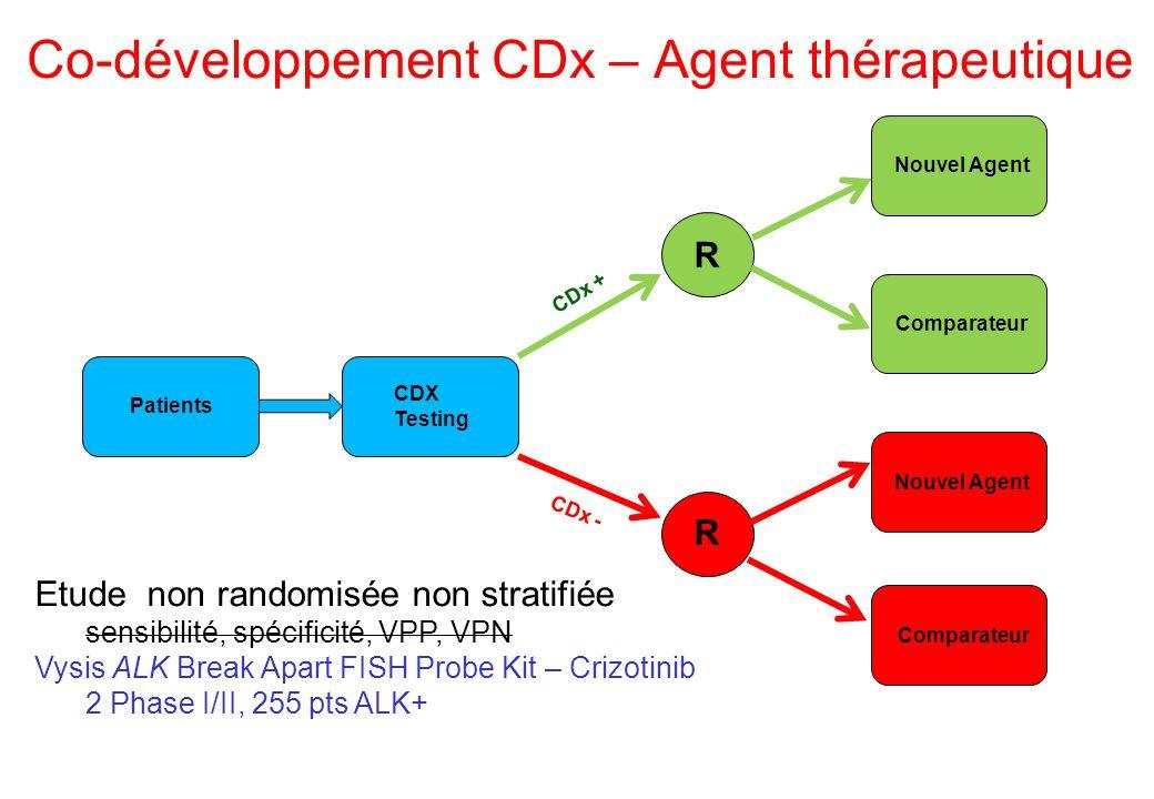 Co-développement CDx – Agent thérapeutique Patients CDX Testing CDx + Nouvel Agent R R Comparateur CDx - Nouvel Agent Comparateur Etude non randomisée