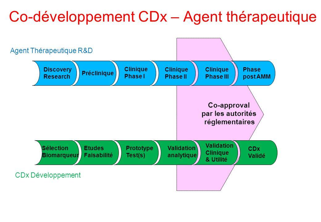 Co-développement CDx – Agent thérapeutique Patients CDX Testing R R CDx + Nouvel Agent Comparateur CDx - Nouvel Agent Comparateur Etude stratifiée « idéale » sensibilité spécificité VPP VPN