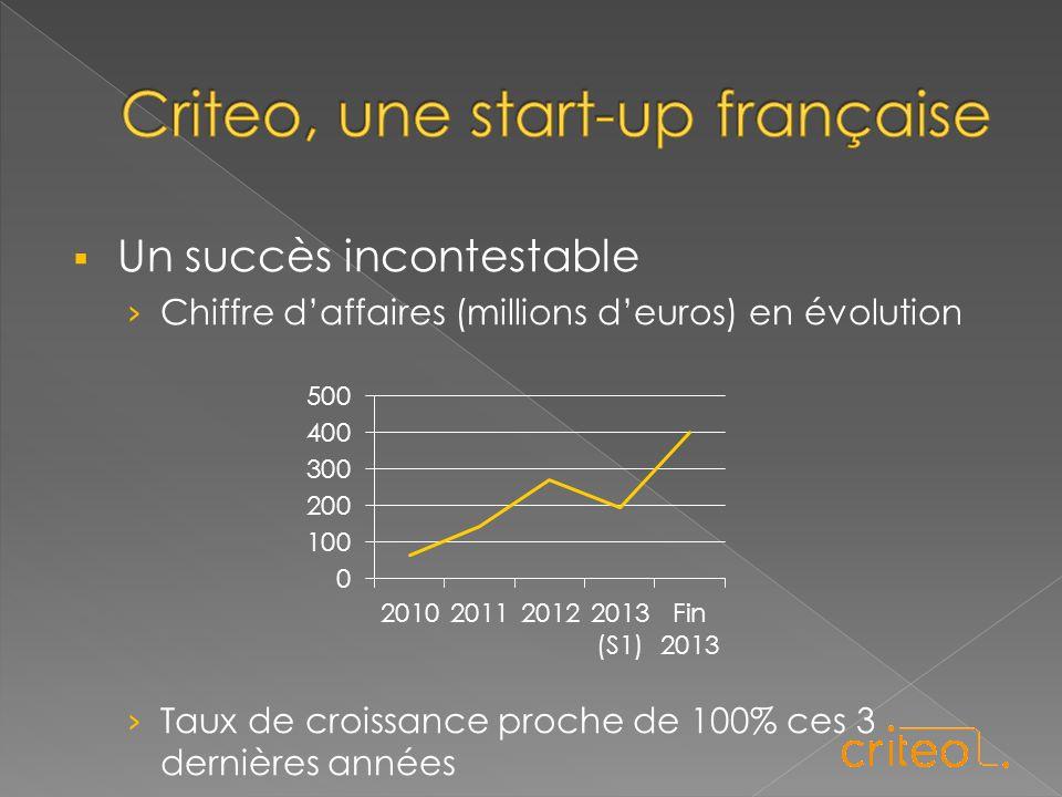  Un succès incontestable › Chiffre d'affaires (millions d'euros) en évolution › Taux de croissance proche de 100% ces 3 dernières années