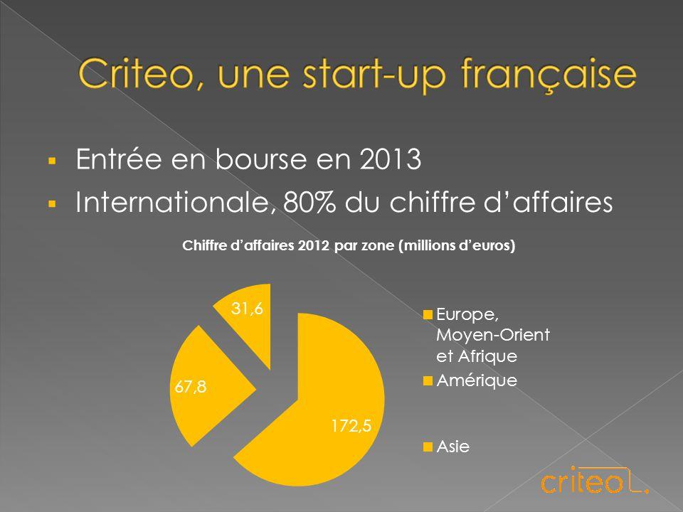  Entrée en bourse en 2013  Internationale, 80% du chiffre d'affaires