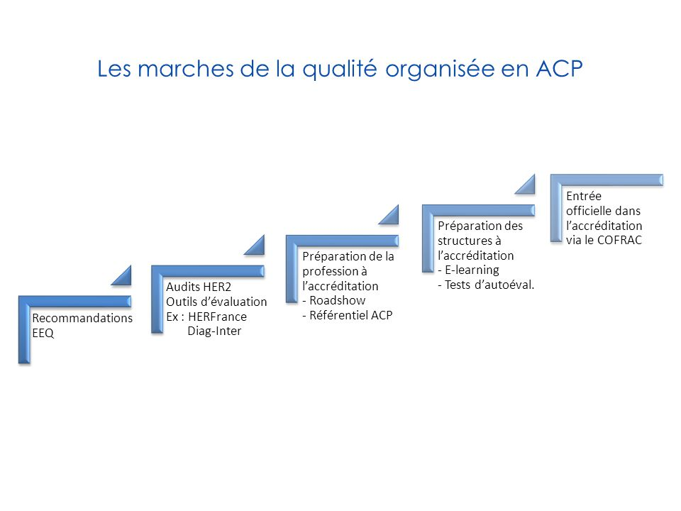 Les marches de la qualité organisée en ACP Recommandations EEQ Audits HER2 Outils d'évaluation Ex : HERFrance Diag-Inter Préparation de la profession