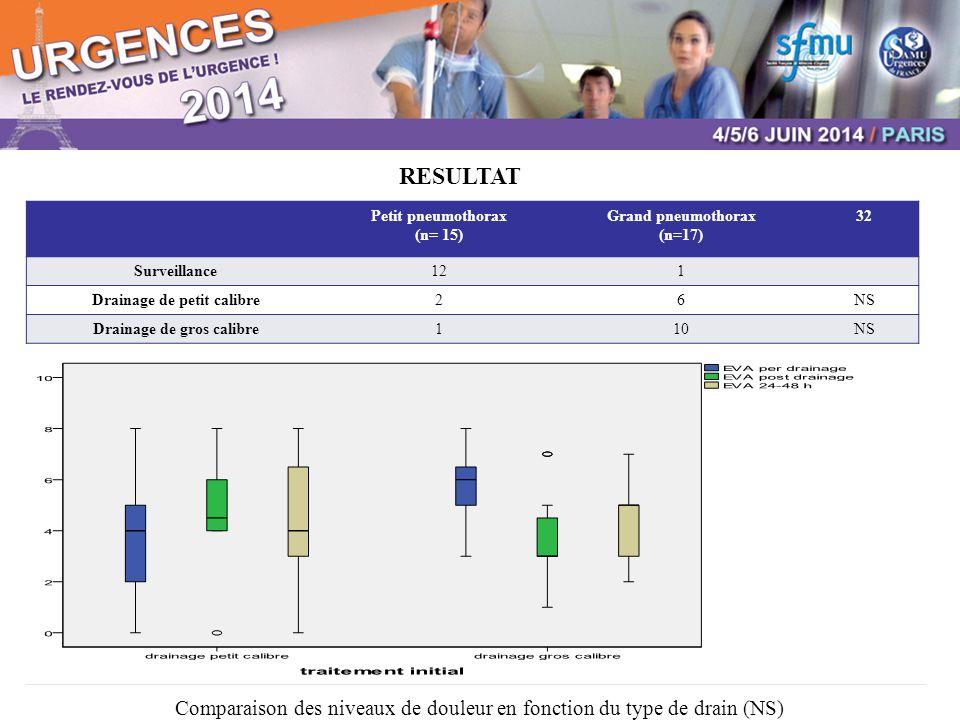 RESULTAT Comparaison des niveaux de douleur en fonction du type de drain (NS) Petit pneumothorax (n= 15) Grand pneumothorax (n=17) 32 Surveillance121 Drainage de petit calibre26NS Drainage de gros calibre110NS