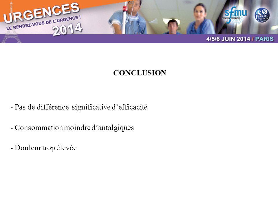 CONCLUSION - Pas de différence significative d'efficacité - Consommation moindre d'antalgiques - Douleur trop élevée
