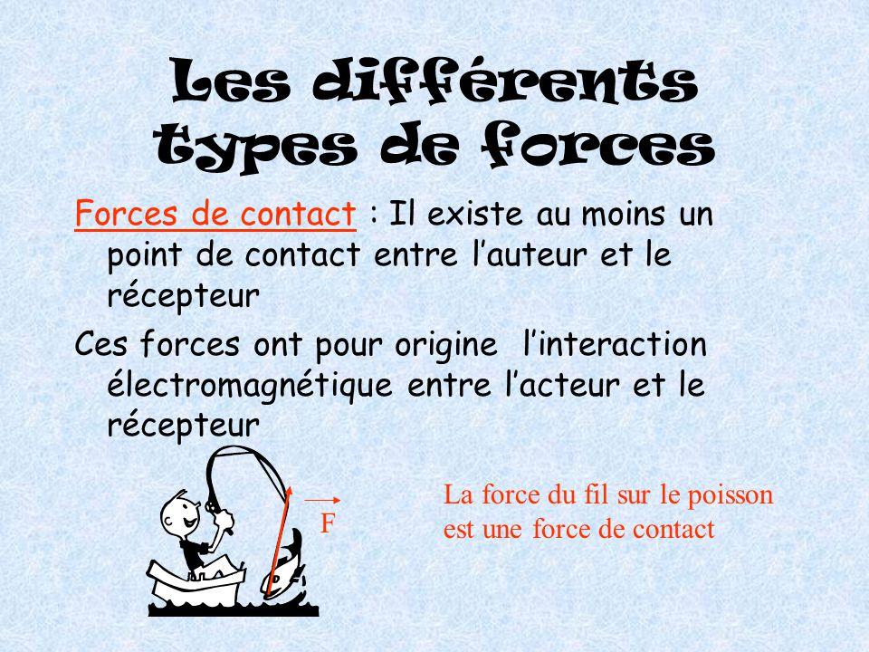 Maintien en équilibre Les effets dynamiques de plusieurs forces peuvent s'annuler, il en résultera un équilibre statique ou un mouvement uniforme du c