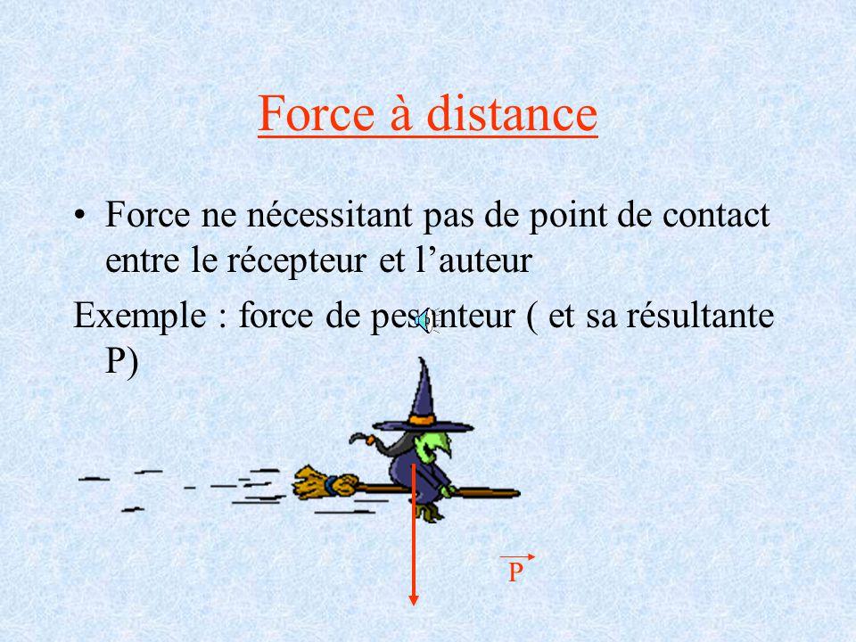 Les différents types de forces Forces de contact : Il existe au moins un point de contact entre l'auteur et le récepteur Ces forces ont pour origine l