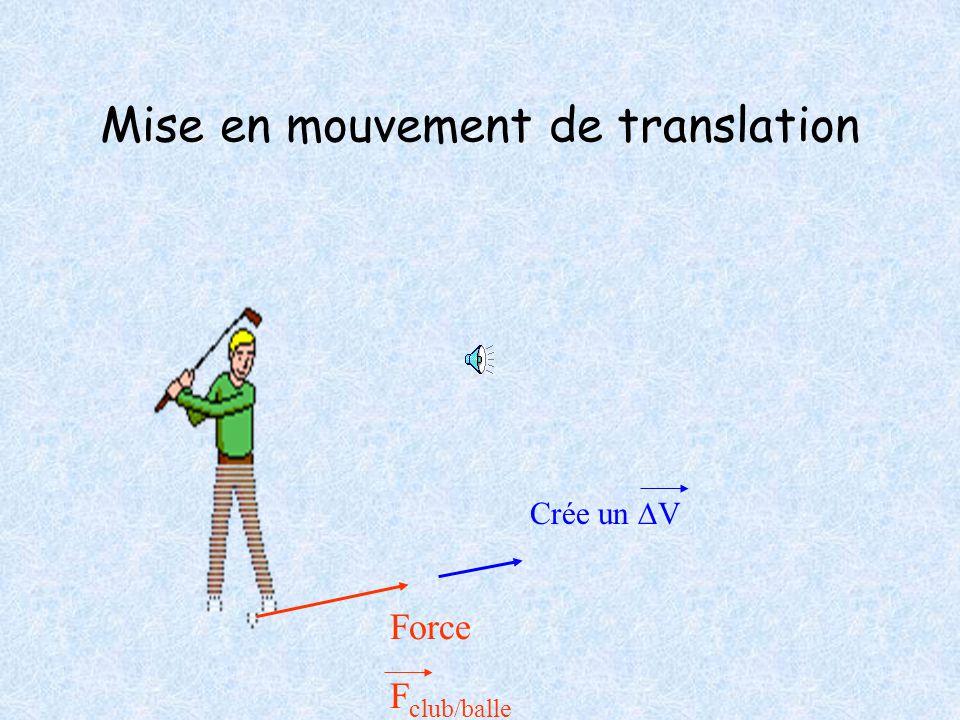Effet dynamique Une force est capable de modifier l'état de mouvement d'un corps. De le mettre en mouvement de translation Ou en mouvement de rotation
