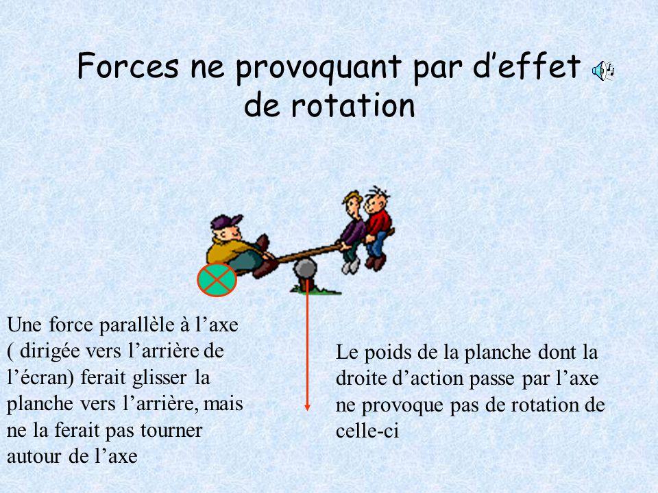 Mise en mouvement de rotation Les forces exercées par les enfants mettent en rotation la poutre autour de l'axe Axe de rotation