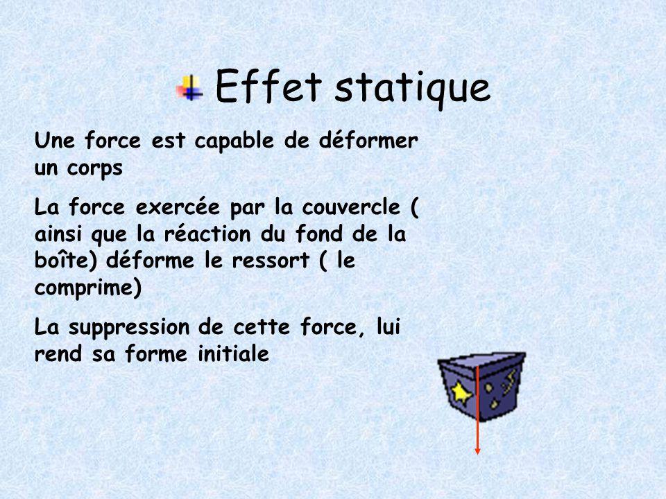 Forces ne provoquant par d'effet de rotation Le poids de la planche dont la droite d'action passe par l'axe ne provoque pas de rotation de celle-ci Un