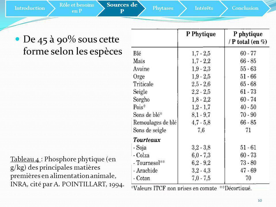 De 45 à 90% sous cette forme selon les espèces 10 Tableau 4 : Phosphore phytique (en g/kg) des principales matières premières en alimentation animale, INRA, cité par A.