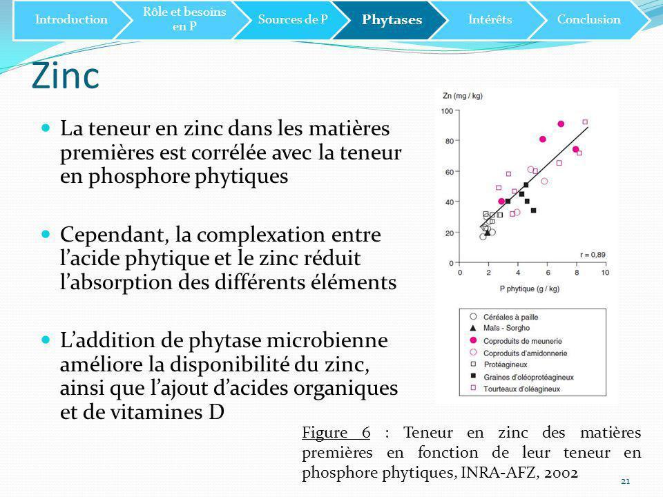 Zinc 21 Introduction Rôle et besoins en P Sources de P Phytases IntérêtsConclusion La teneur en zinc dans les matières premières est corrélée avec la teneur en phosphore phytiques Cependant, la complexation entre l'acide phytique et le zinc réduit l'absorption des différents éléments L'addition de phytase microbienne améliore la disponibilité du zinc, ainsi que l'ajout d'acides organiques et de vitamines D Figure 6 : Teneur en zinc des matières premières en fonction de leur teneur en phosphore phytiques, INRA-AFZ, 2002