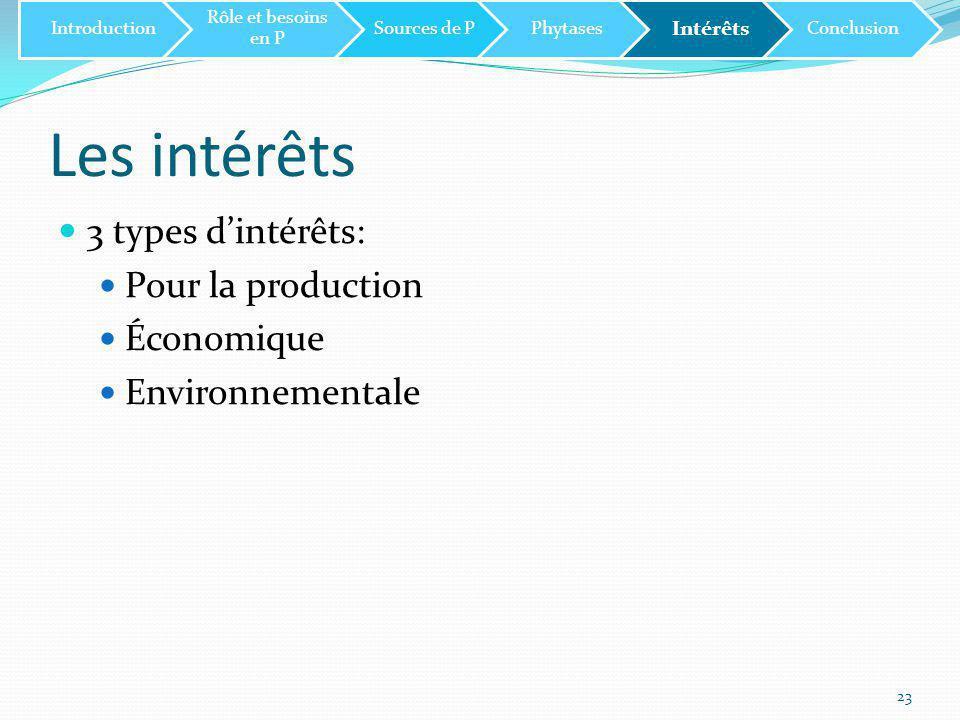3 types d'intérêts: Pour la production Économique Environnementale 23 Introduction Rôle et besoins en P Sources de PPhytases Intérêts Conclusion Les intérêts