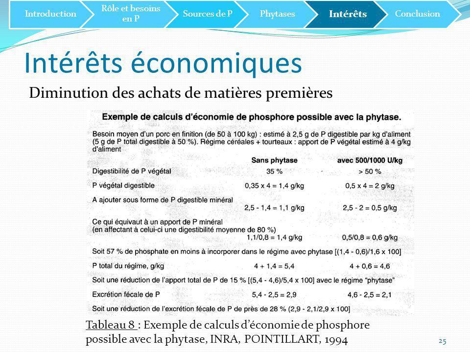 Intérêts économiques 25 Diminution des achats de matières premières Introduction Rôle et besoins en P Sources de PPhytases Intérêts Conclusion Tableau 8 : Exemple de calculs d'économie de phosphore possible avec la phytase, INRA, POINTILLART, 1994