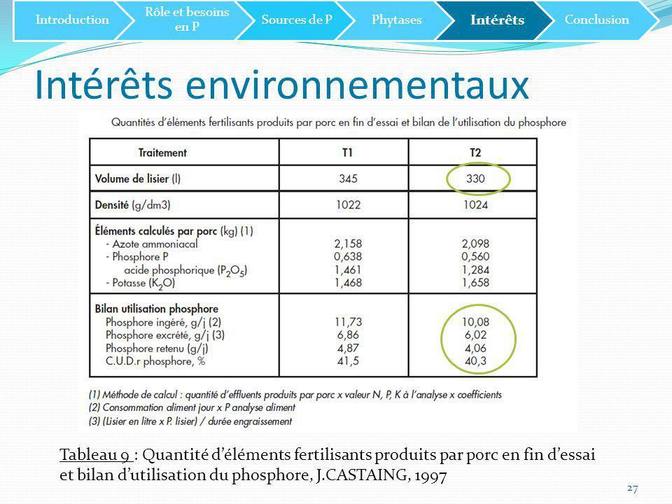 Intérêts environnementaux 27 Introduction Rôle et besoins en P Sources de PPhytases Intérêts Conclusion Tableau 9 : Quantité d'éléments fertilisants produits par porc en fin d'essai et bilan d'utilisation du phosphore, J.CASTAING, 1997