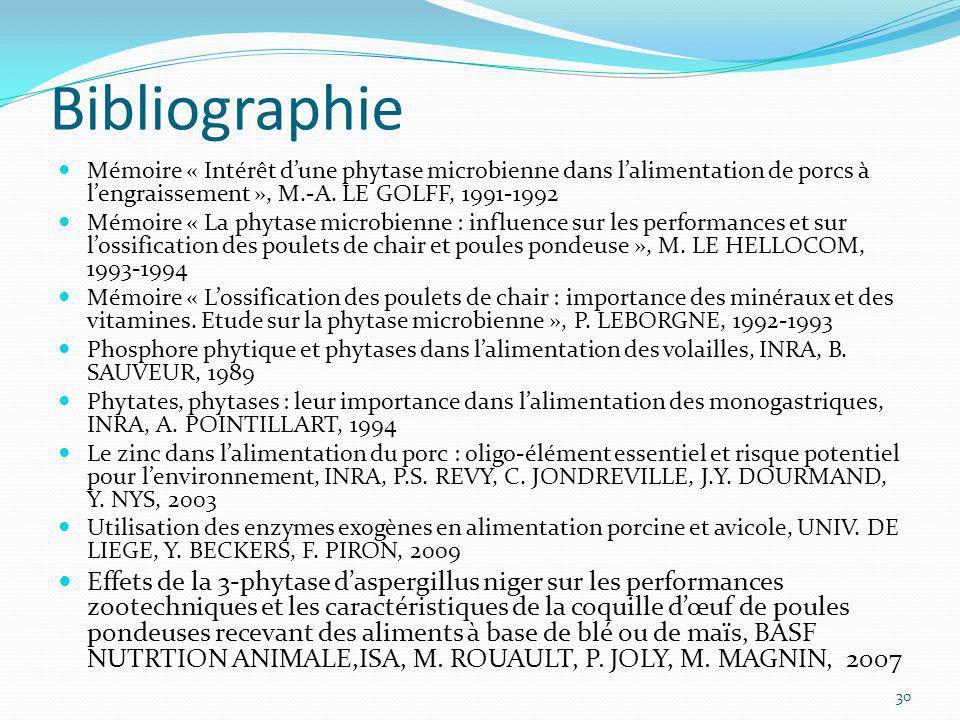 Bibliographie Mémoire « Intérêt d'une phytase microbienne dans l'alimentation de porcs à l'engraissement », M.-A.