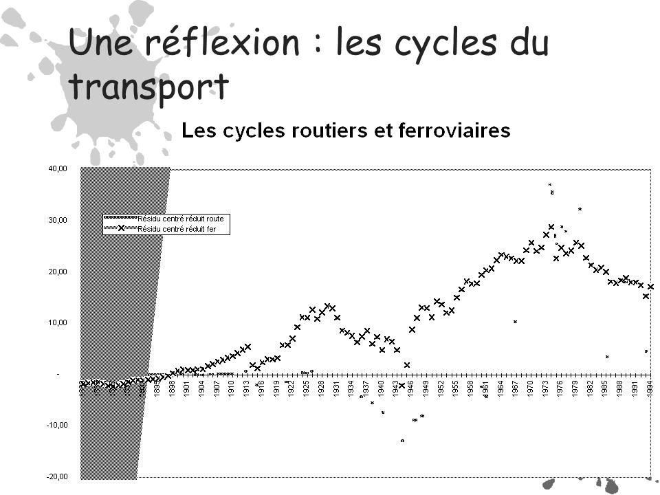 Exemples de branches dominantes  Textile  Chemin de fer  Pétrole-Automobile  Electronique-Télécommunications