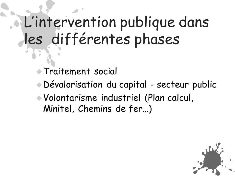 L'intervention publique dans les différentes phases  Traitement social  Dévalorisation du capital - secteur public  Volontarisme industriel (Plan calcul, Minitel, Chemins de fer…)