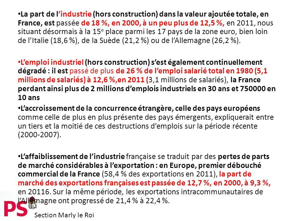 Section Marly le Roi La part de l'industrie (hors construction) dans la valeur ajoutée totale, en France, est passée de 18 %, en 2000, à un peu plus de 12,5 %, en 2011, nous situant désormais à la 15 e place parmi les 17 pays de la zone euro, bien loin de l'Italie (18,6 %), de la Suède (21,2 %) ou de l'Allemagne (26,2 %).