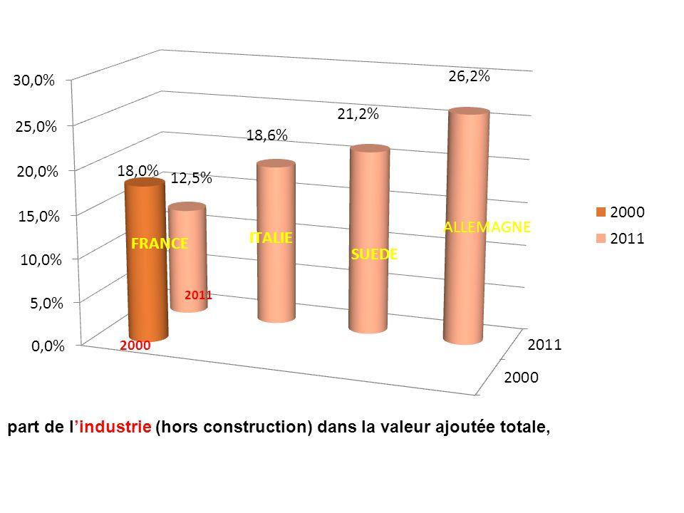 part de l'industrie (hors construction) dans la valeur ajoutée totale,