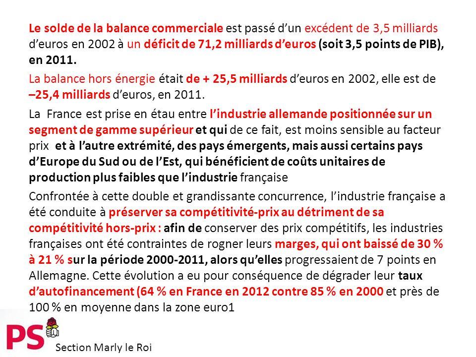 Section Marly le Roi Le solde de la balance commerciale est passé d'un excédent de 3,5 milliards d'euros en 2002 à un déficit de 71,2 milliards d'euros (soit 3,5 points de PIB), en 2011.
