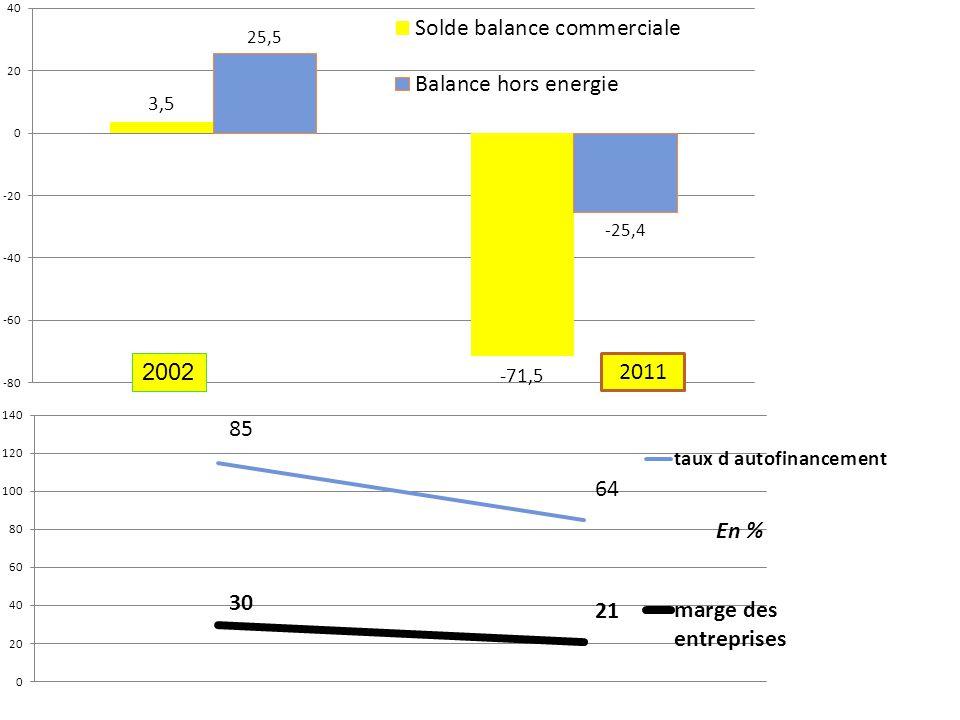 Section Marly le Roi - alignement des conditions de crédit et des garanties export, - concentration de l'effort de soutien sur les entreprises déjà exportatrices ou celles qui montrent leur capacité à exporter durablement.